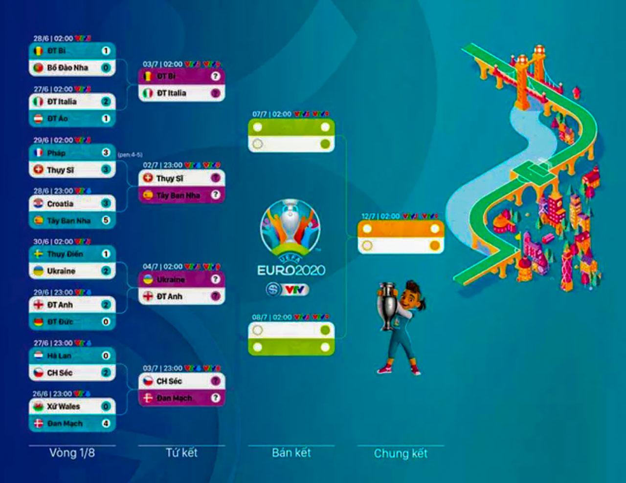 Vòng Tứ Kết Euro 2021