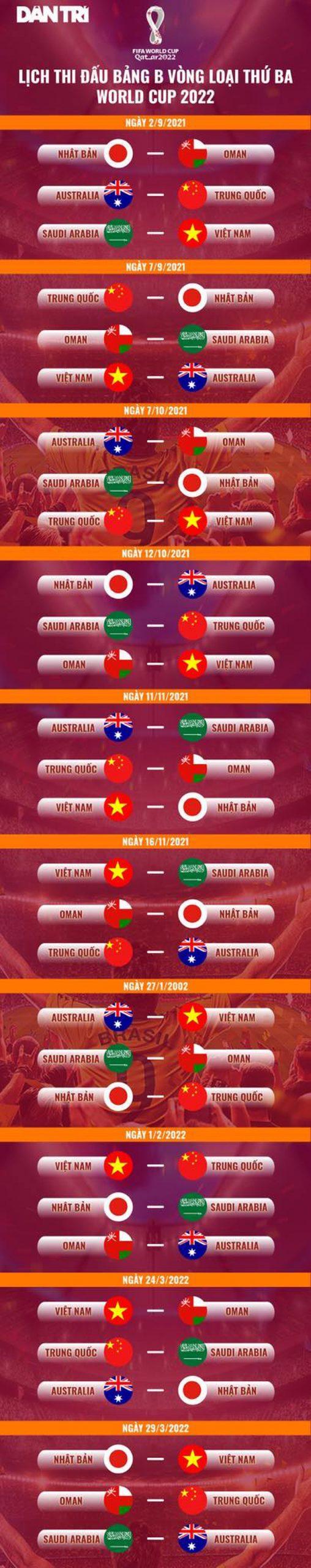 lịch thi đấu vòng loại World Cup khu vực Châu Á